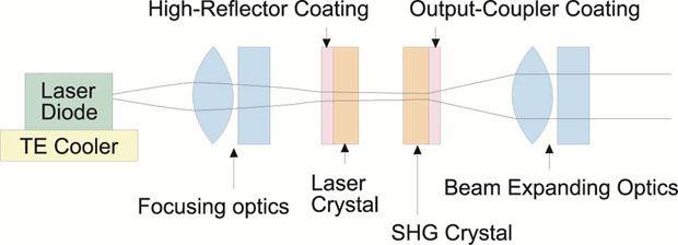 DPSS Laser Module